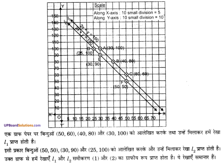 UP Board Solutions for Class 10 Maths Chapter 3 Pairs of Linear Equations in Two Variables img 6