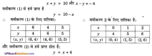 UP Board Solutions for Class 10 Maths Chapter 3 Pairs of Linear Equations in Two Variables img 7