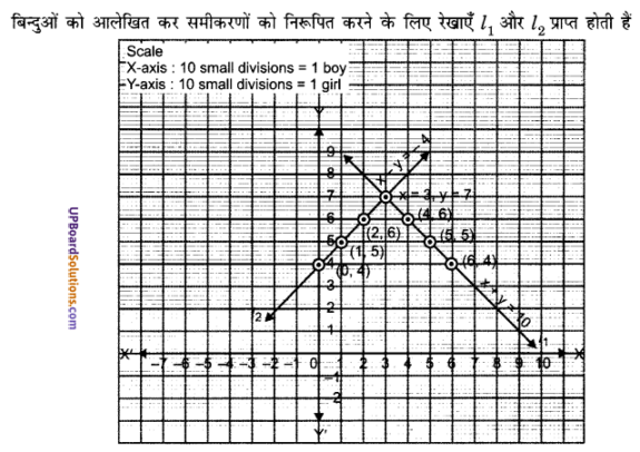 UP Board Solutions for Class 10 Maths Chapter 3 Pairs of Linear Equations in Two Variables img 8